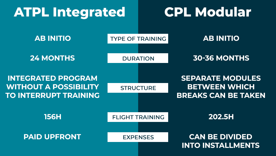 ATPL Integrated Vs. CPL Modular What's the Difference